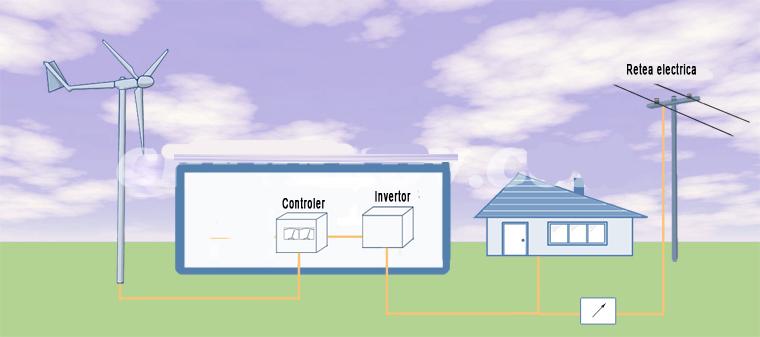 Sistem hibrid(eolian+solar) cu conectare la retea
