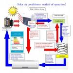 Schema aer conditionat hibrid (cu panou solar cu tuburi vidate)