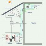 Schita aer conditionat alimentat cu panouri solare fotovoltaice