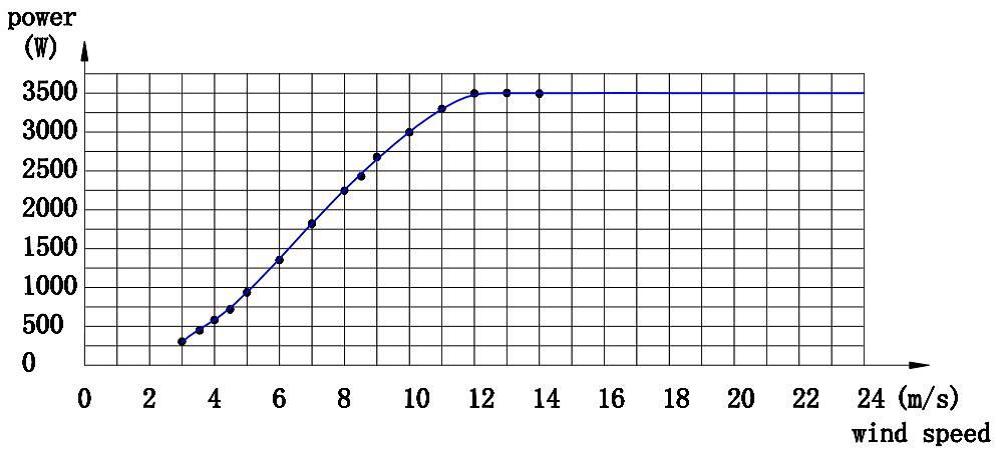 Sistem eolian cu generator orizontal 3 kW